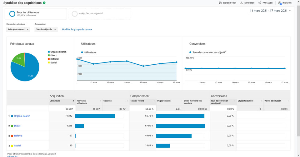 Synthèse des acquisitions Google Analytics